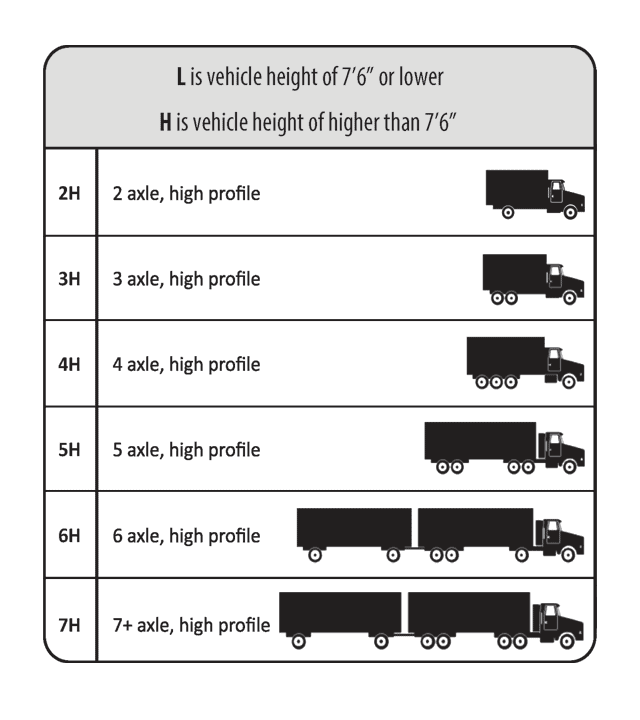 high profile vehicle classes
