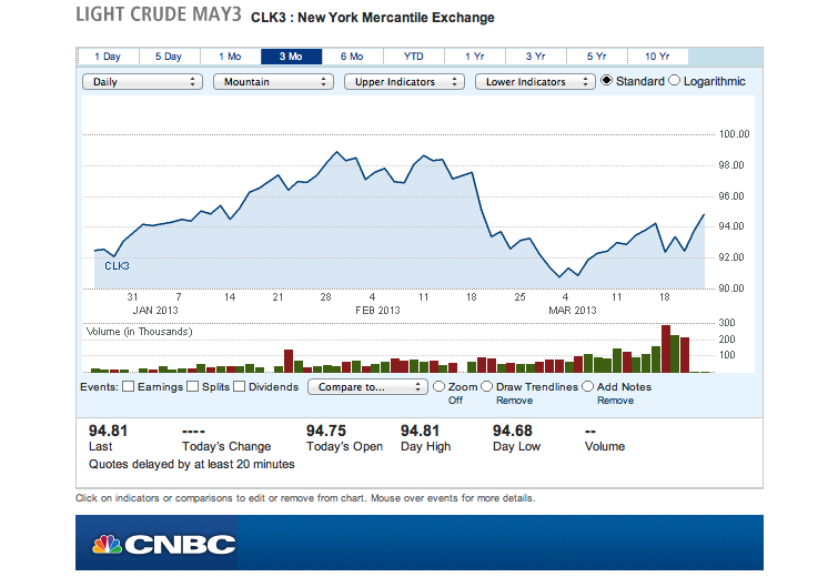 CNBC Oil Futures trend chart.
