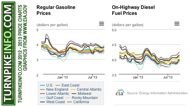 Gas price trends through September 2013