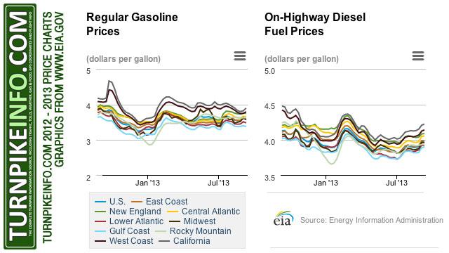 Gas price trends through September 2013