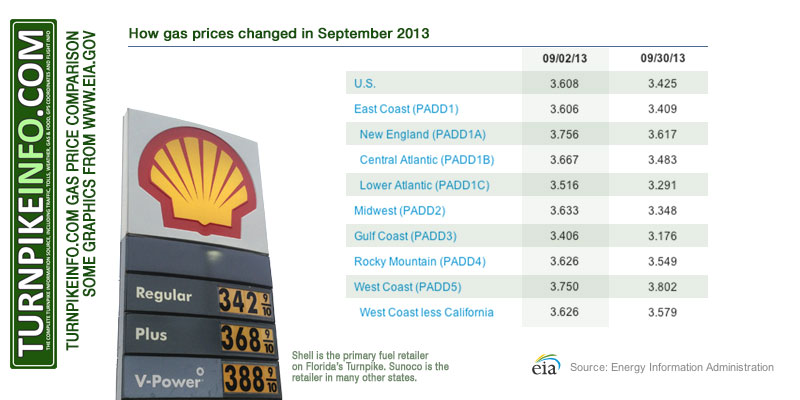 September 2013 Gas Price Comparison