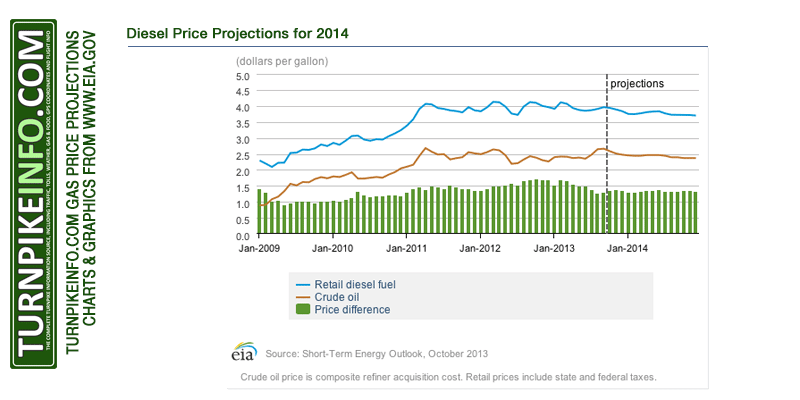 EIA diesel price projections for 2014