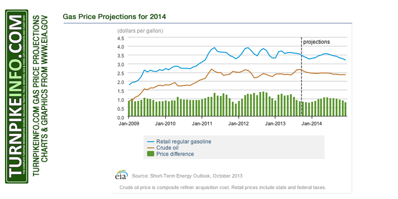 Gas price projections for 2014