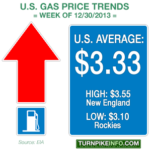 gas price trend