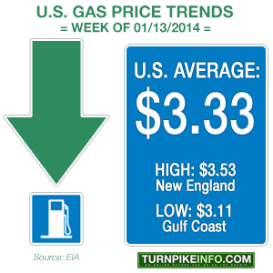 weekly gas prices