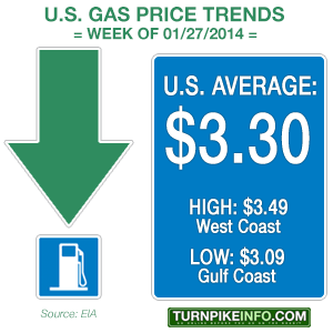 Weekly U.S. gas price trend