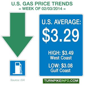 Weekly U.S. price trend