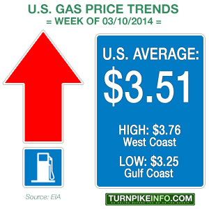 weekly gas price trend