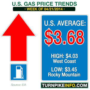 April 21, 2014 gas price trend