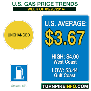 Gas price trend for the week of May 26, 2014
