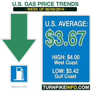 Weekly gas price trend for June 9, 2014