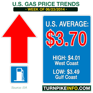 Weekly gas price trend for June 23, 2014