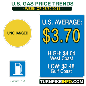Gas price trend for June 30, 2014