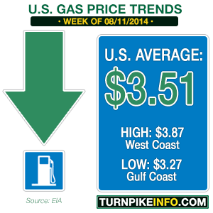 Gas price trend for week of August 11, 2014