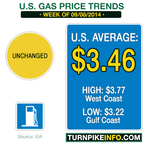 Gas price trends for the week of September 8, 2014