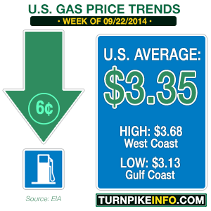 Gas price trends for week of September 22, 2014