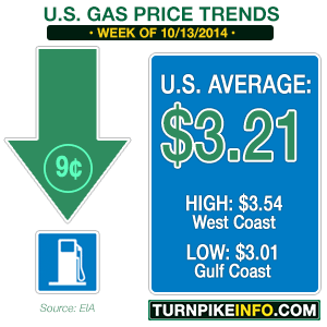 Gas price trend for week of October 13, 2014