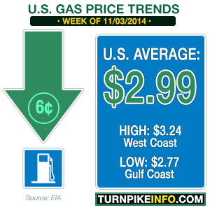 Gas price trend for week of November 3, 2014
