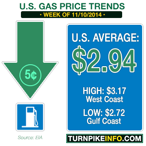 Gas price trend for week of November 10, 2014