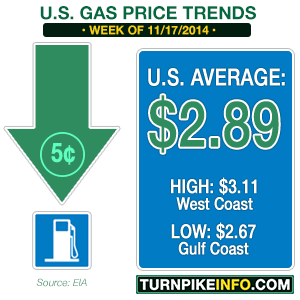 Gas price trend for week of November 17, 2014