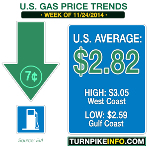 Gas price trend for week of November 24, 2014