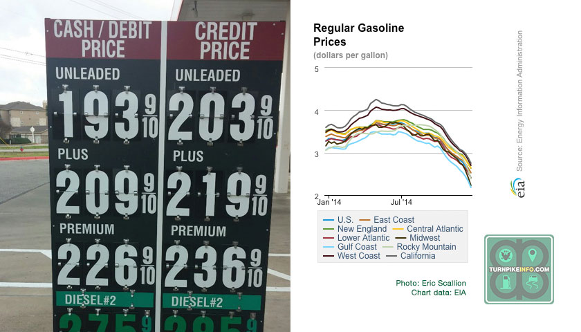 Gas prices through the year and at the end of 2014