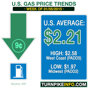 Gas price trend for week of January 5, 2015
