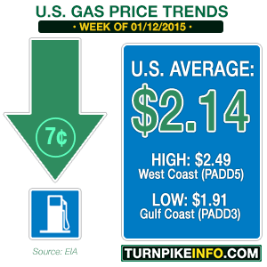 Gas price trends for week of January 12, 2015