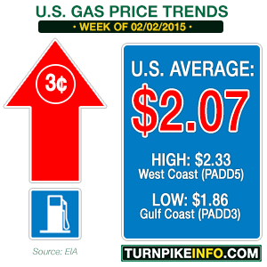 Gas price trends for week of February 2, 2015