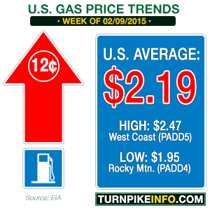Gas price trend for week of February 9, 2015