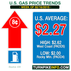 Gas price trend for week of February 16, 2015