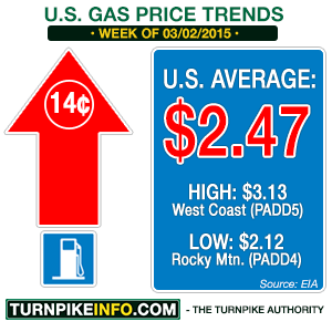 Gas price trend for week of March 2, 2015