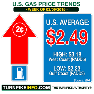 Gas price trend for week of March 9, 2015