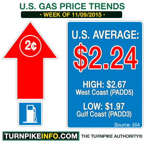 Gas price trend for week of November 9, 2015