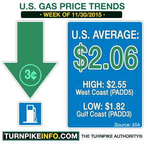 Gas price trend for week of November 30, 2015
