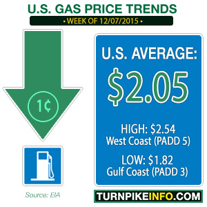 Gas price trend for December 7, 2015