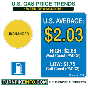 Gas price trend for week of January 4, 2016