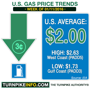 Gas price trend for week of January 11, 2016