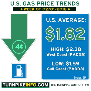 Gas price trend for week of February 1, 2016