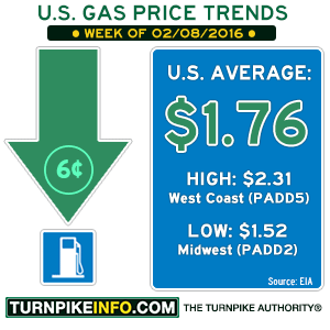 Gas price trend for week of February 8, 2016