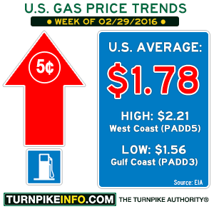 Gas price trend for week of February 29, 2016