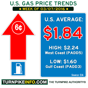 Gas price trend for week of March 7, 2016