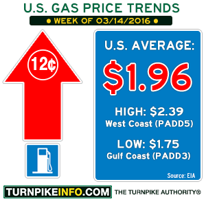 Gas price trend for week of March 14, 2016