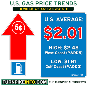 Gas price trend for week of March 21, 2016