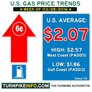 Gas Price Trend for week of March 28, 2016