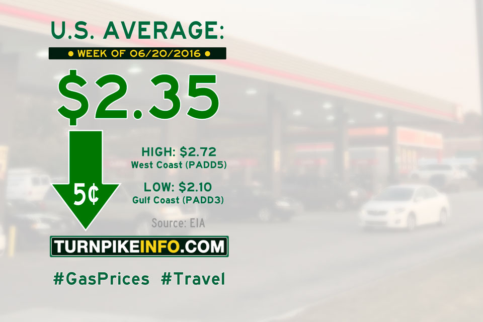 Gas price trend for week of June 20, 2016