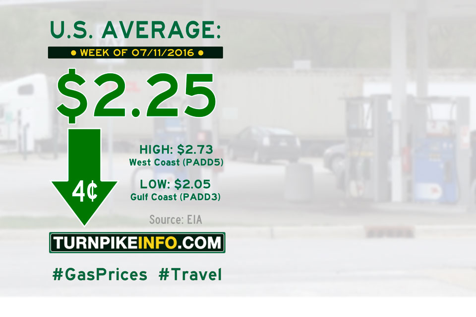 Gas price trend for week of July 11, 2016