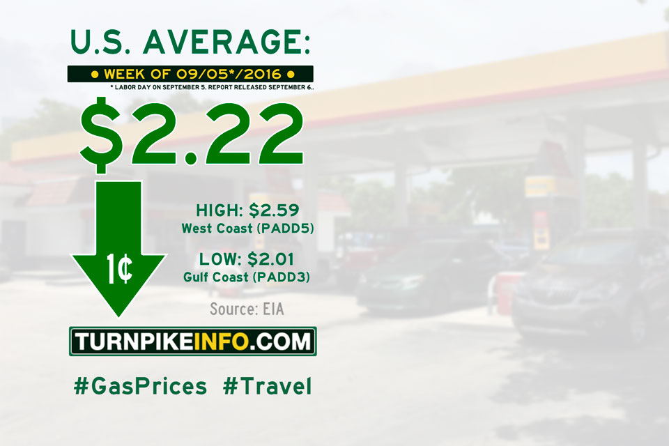 Gas price trend for week of September 5, 2016