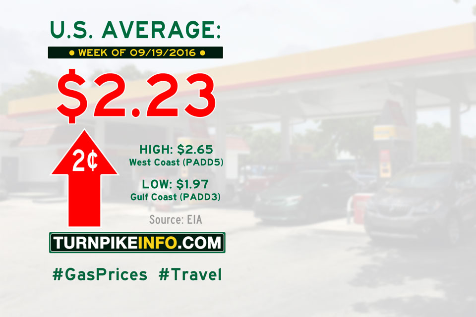 Gas price trend for week of September 19, 2016