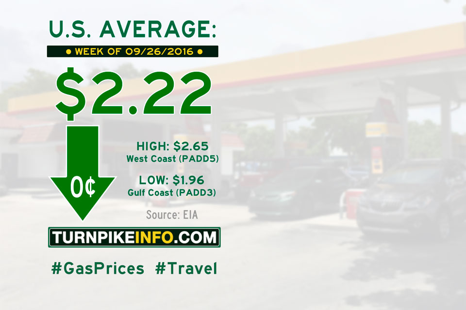 Gas price trend for week of September 26, 2016